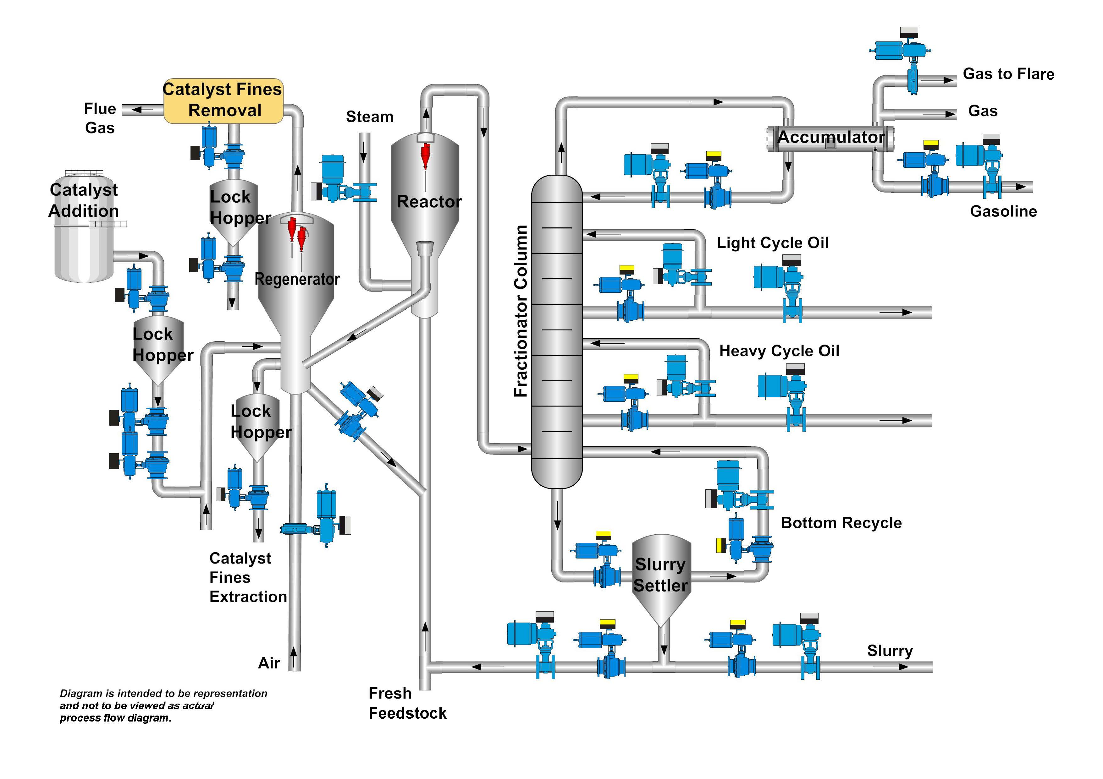 wrg 0721] process flow diagram gtl plantsimplified process flow diagram of the oryx gtl plant [26] download scientific diagram things to consider in valve selection for catalytic cracking